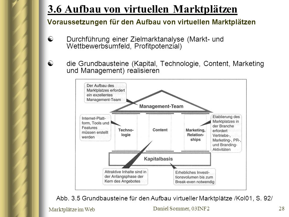Marktplätze im Web Daniel Sommer, 03INF2 28 3.6 Aufbau von virtuellen Marktplätzen Voraussetzungen für den Aufbau von virtuellen Marktplätzen Durchfüh