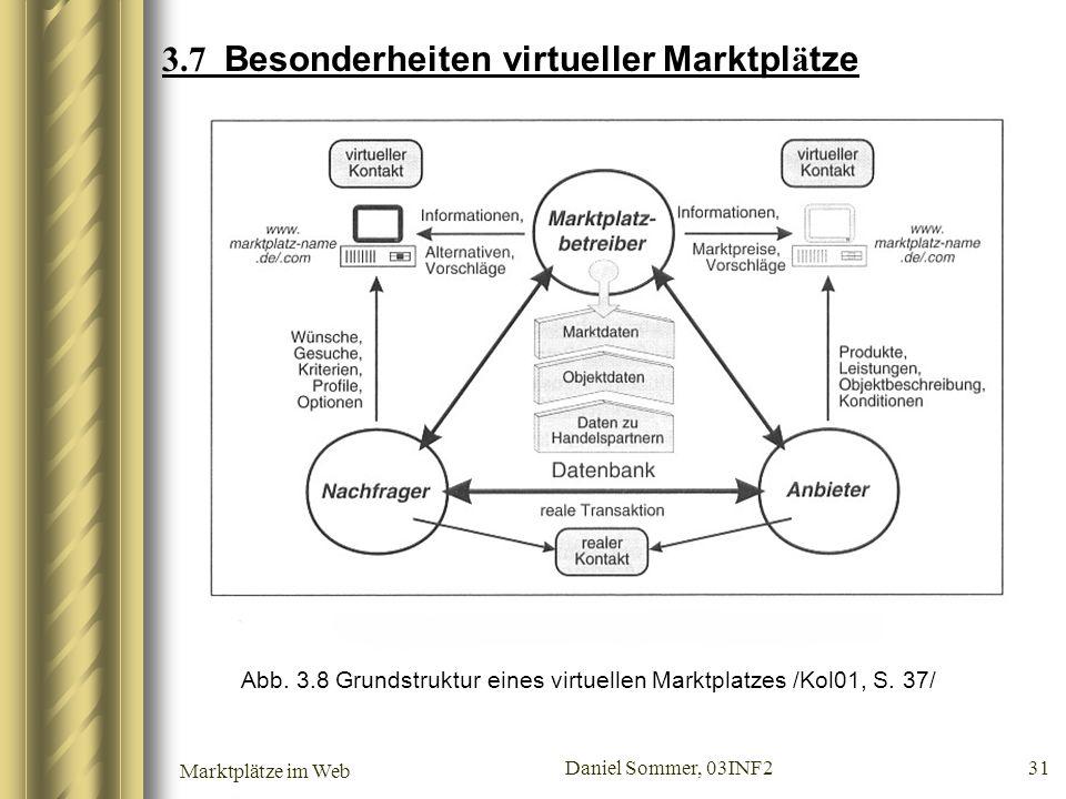 Marktplätze im Web Daniel Sommer, 03INF2 31 3.7 Besonderheiten virtueller Marktpl ä tze Abb. 3.8 Grundstruktur eines virtuellen Marktplatzes /Kol01, S