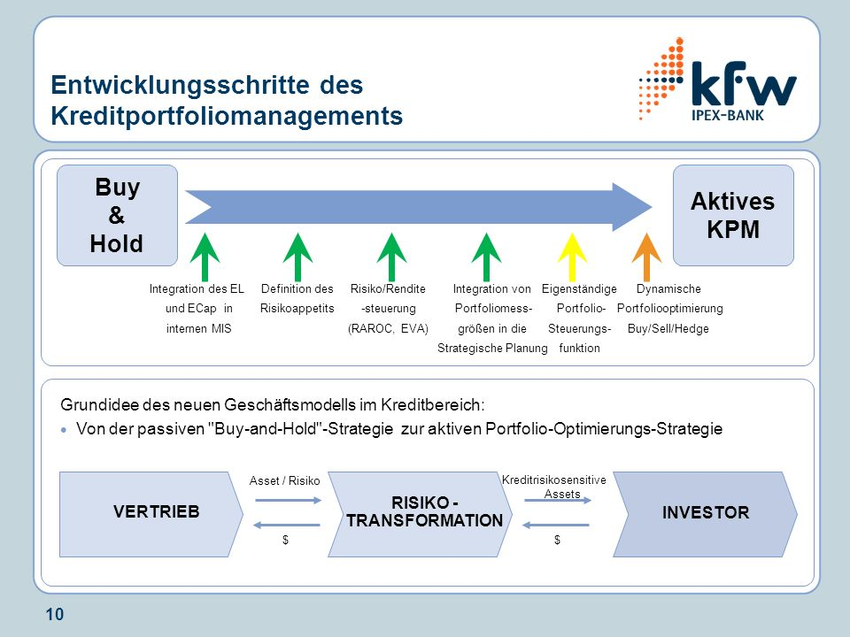 10 Entwicklungsschritte des Kreditportfoliomanagements Risiko/Rendite -steuerung (RAROC, EVA) Dynamische Portfoliooptimierung Buy/Sell/Hedge Buy & Hol