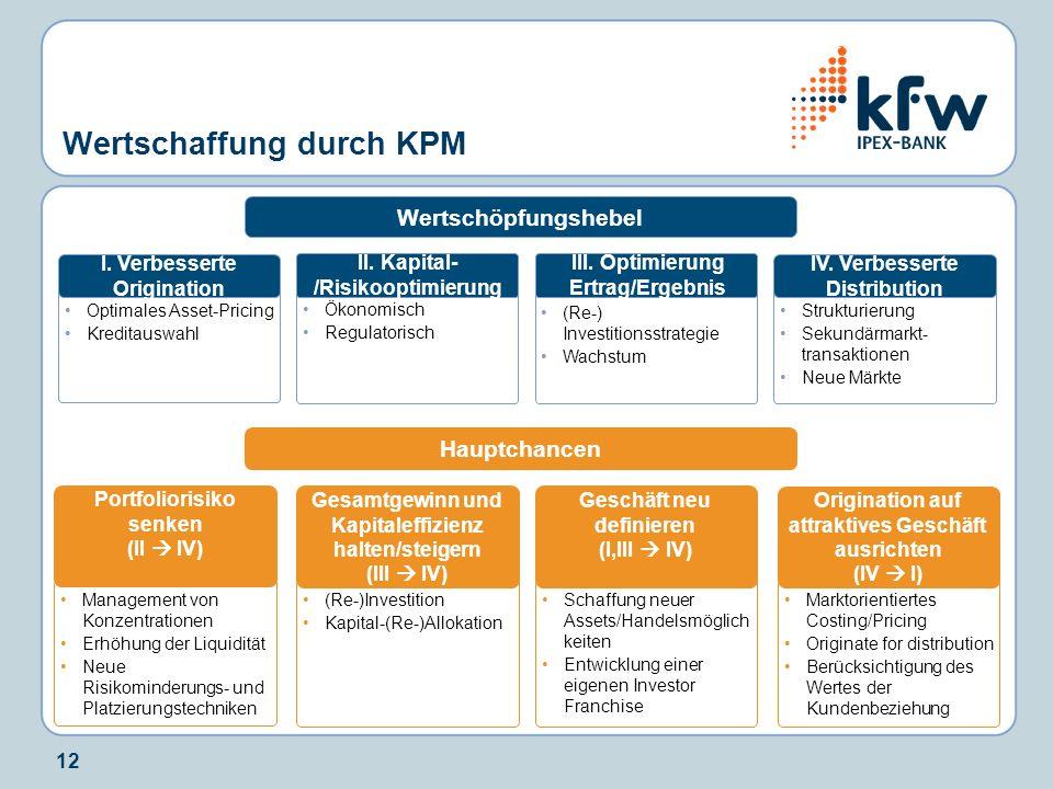 12 Wertschaffung durch KPM Optimales Asset-Pricing Kreditauswahl I. Verbesserte Origination Ökonomisch Regulatorisch II. Kapital- /Risikooptimierung S