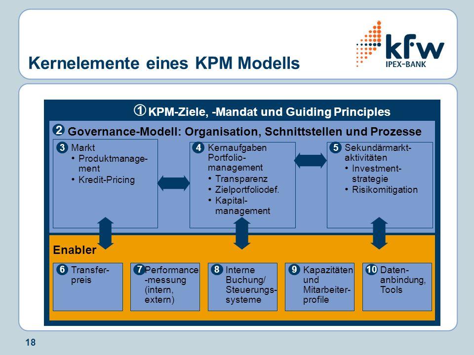 18 Kernelemente eines KPM Modells KPM-Ziele, -Mandat und Guiding Principles 1 Governance-Modell: Organisation, Schnittstellen und Prozesse 2 34 Markt Produktmanage- ment Kredit-Pricing Kernaufgaben Portfolio- management Transparenz Zielportfoliodef.