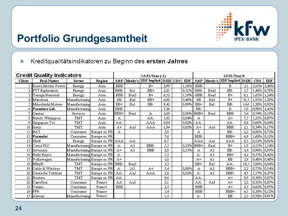 24 Portfolio Grundgesamtheit Kreditqualitätsindikatoren zu Beginn des ersten Jahres