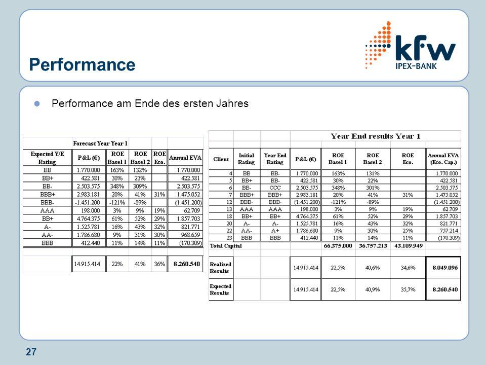 27 Performance Performance am Ende des ersten Jahres