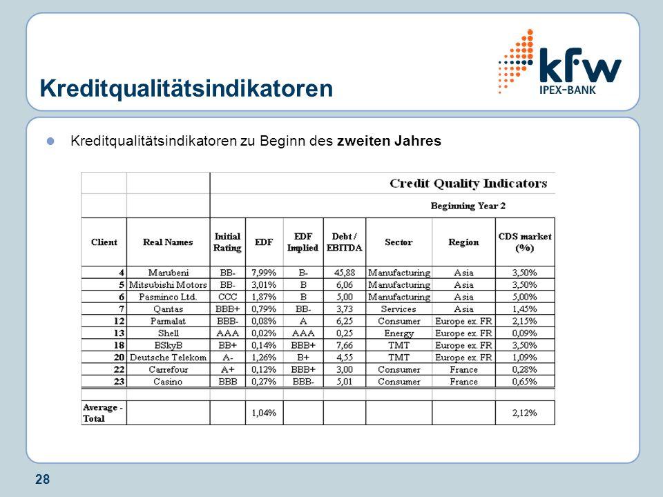 28 Kreditqualitätsindikatoren Kreditqualitätsindikatoren zu Beginn des zweiten Jahres
