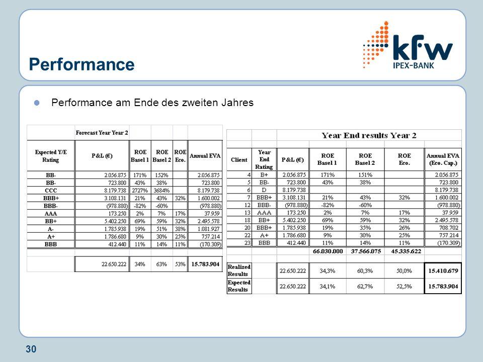 30 Performance Performance am Ende des zweiten Jahres