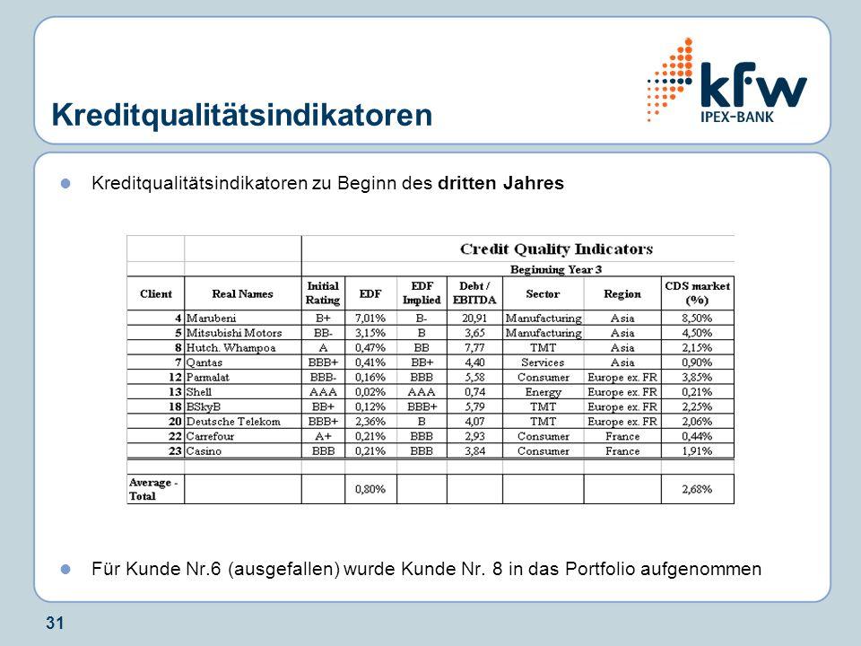 31 Kreditqualitätsindikatoren Kreditqualitätsindikatoren zu Beginn des dritten Jahres Für Kunde Nr.6 (ausgefallen) wurde Kunde Nr. 8 in das Portfolio