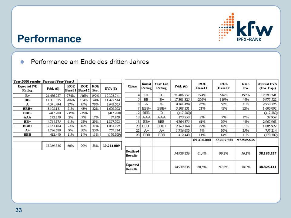 33 Performance Performance am Ende des dritten Jahres