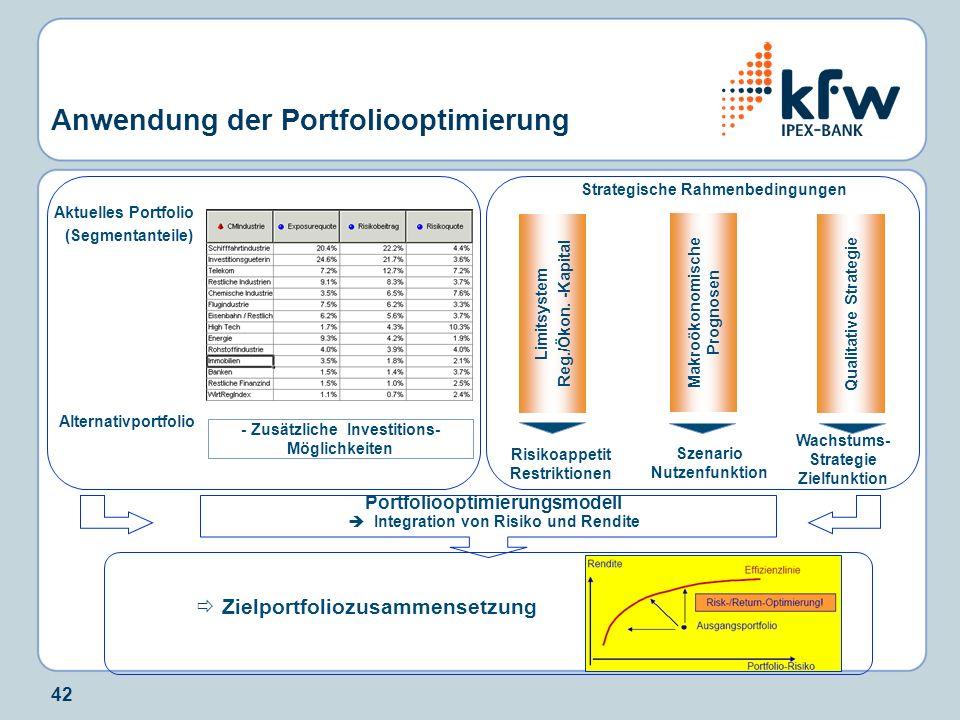 42 Risikoappetit Restriktionen Wachstums- Strategie Zielfunktion Anwendung der Portfoliooptimierung. Strategische Rahmenbedingungen Zielportfoliozusam