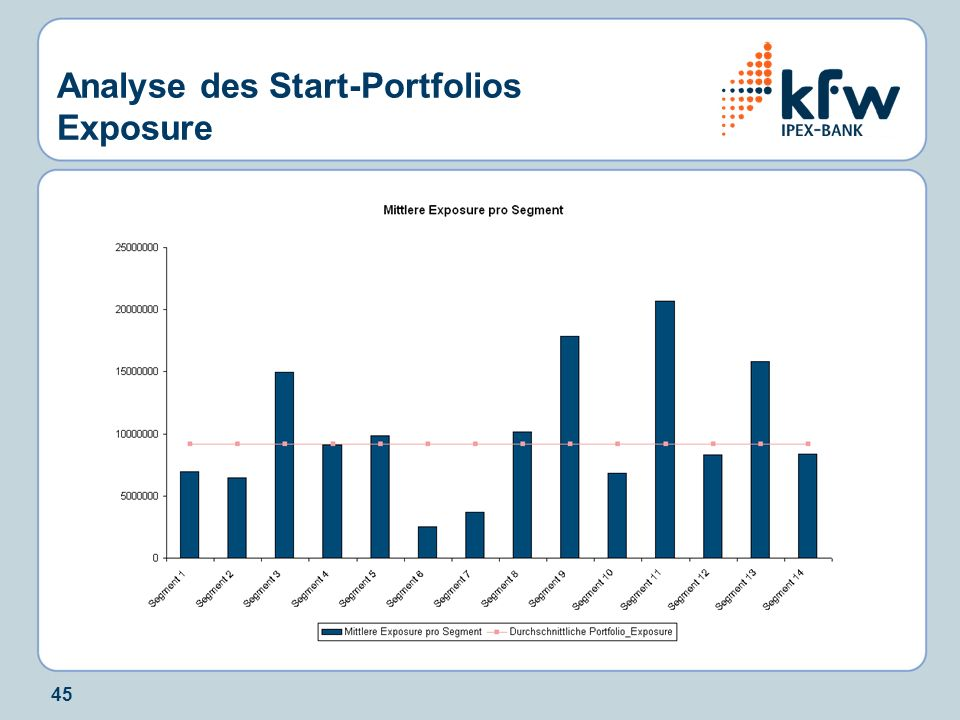 45 Analyse des Start-Portfolios Exposure