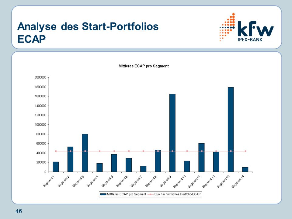 46 Analyse des Start-Portfolios ECAP