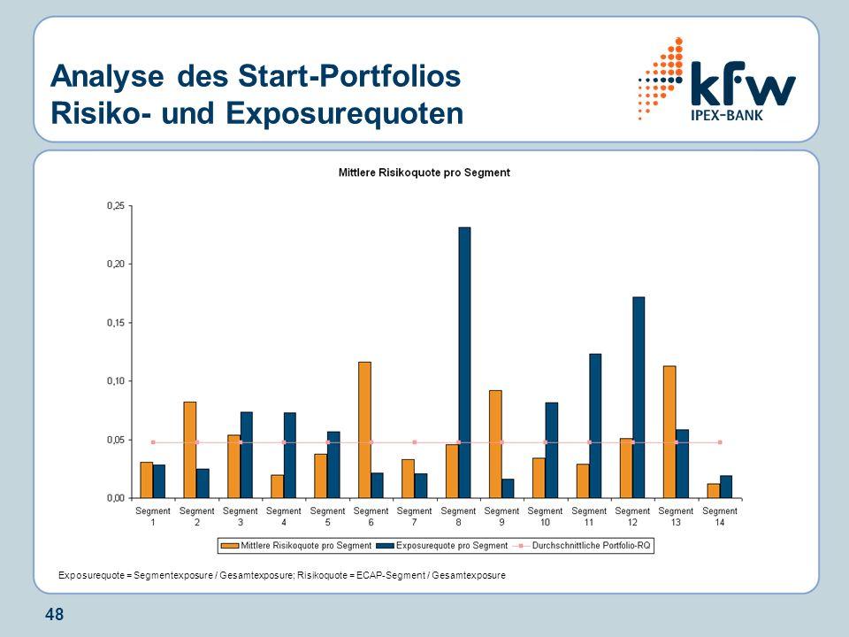 48 Analyse des Start-Portfolios Risiko- und Exposurequoten Exposurequote = Segmentexposure / Gesamtexposure; Risikoquote = ECAP-Segment / Gesamtexposu