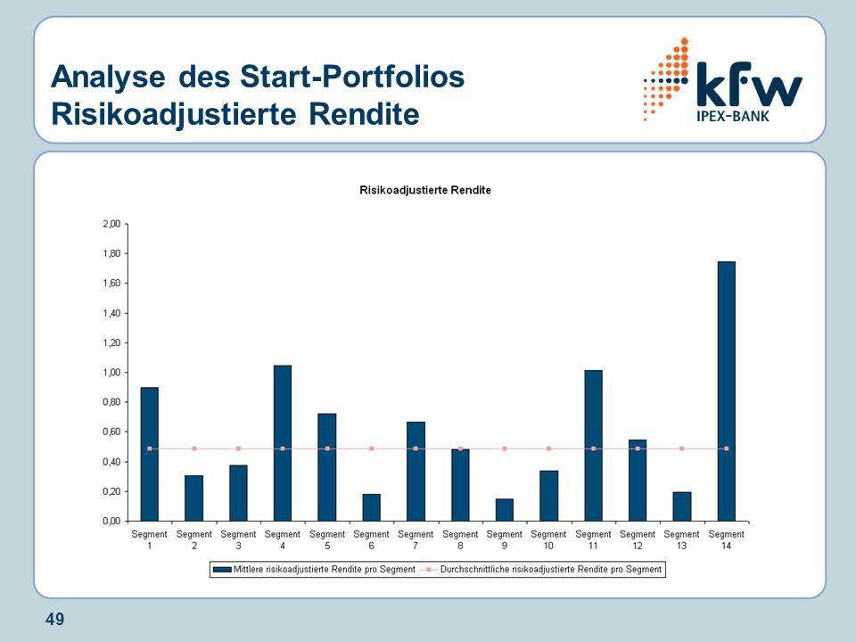 49 Analyse des Start-Portfolios Risikoadjustierte Rendite