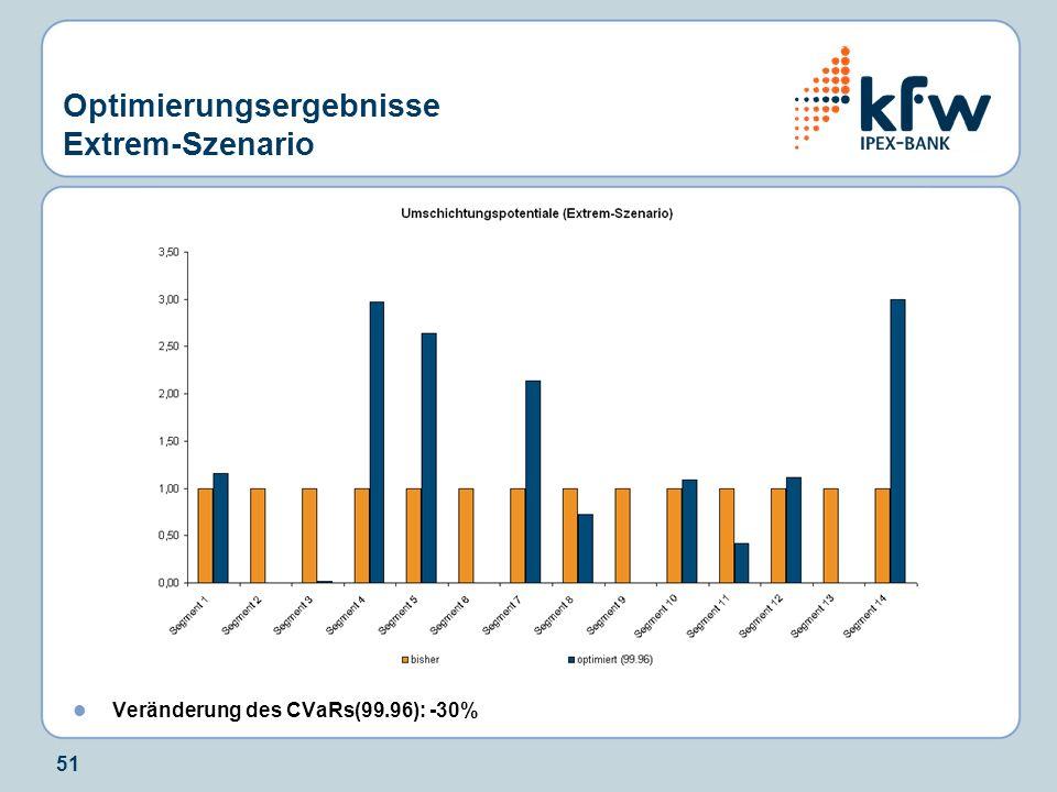 51 Optimierungsergebnisse Extrem-Szenario Veränderung des CVaRs(99.96): -30%