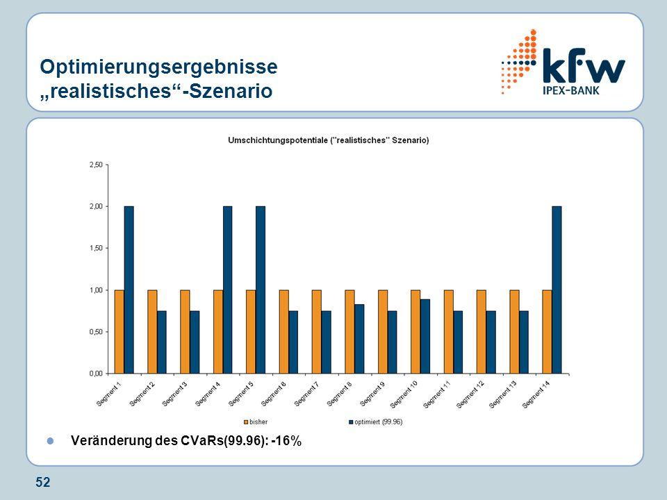 52 Optimierungsergebnisse realistisches-Szenario Veränderung des CVaRs(99.96): -16%