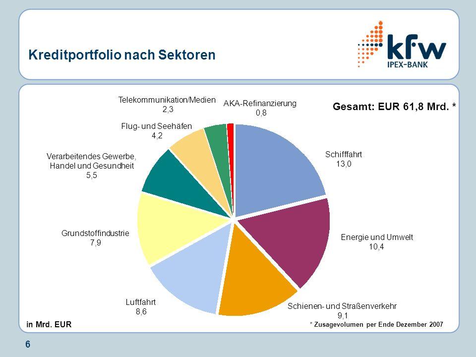 6 Kreditportfolio nach Sektoren Gesamt: EUR 61,8 Mrd. * Schifffahrt 13,0 Energie und Umwelt 10,4 Luftfahrt 8,6 Schienen- und Straßenverkehr 9,1 Grunds