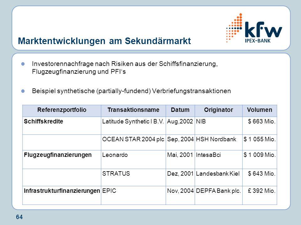 64 Marktentwicklungen am Sekundärmarkt Investorennachfrage nach Risiken aus der Schiffsfinanzierung, Flugzeugfinanzierung und PFIs Beispiel synthetisc