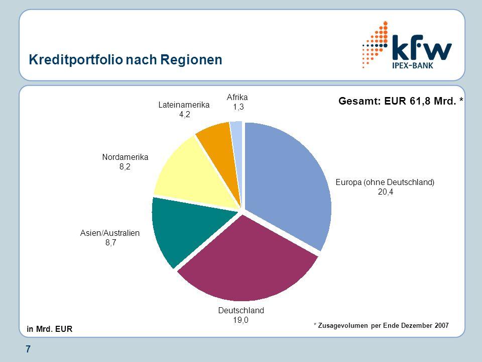 7 Kreditportfolio nach Regionen Gesamt: EUR 61,8 Mrd. * Deutschland 19,0 Europa (ohne Deutschland) 20,4 Asien/Australien 8,7 Nordamerika 8,2 Lateiname