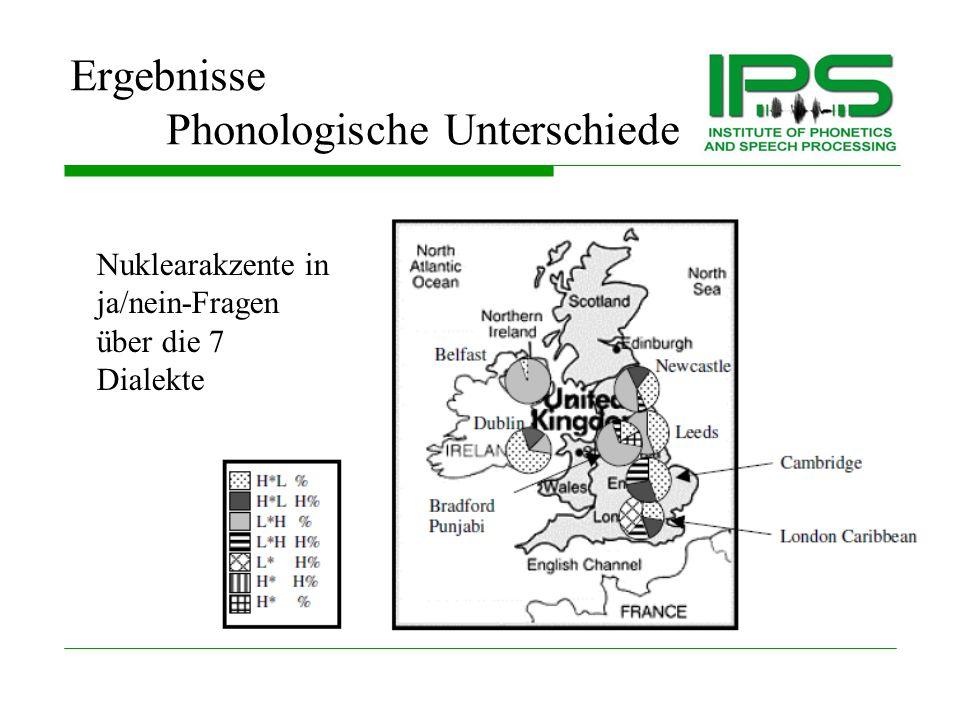Ergebnisse Phonologische Unterschiede L*H% L*HL% H*LH% H*L% Newcastle Belfast Inter-dialektale Überlappung: Nuklearakzente in Aussagesätzen Cambridge