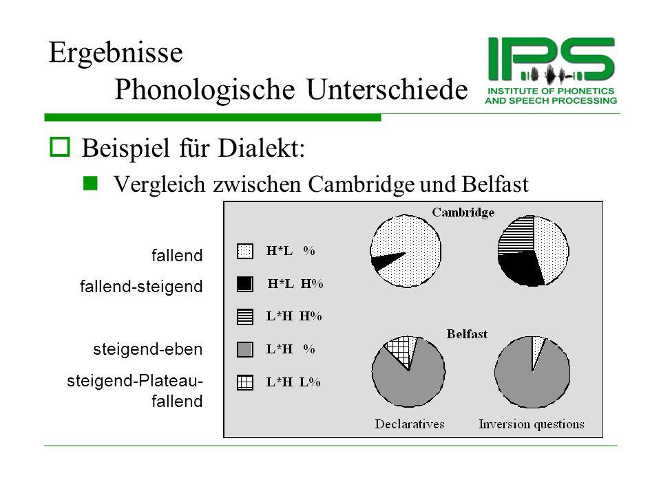 Ergebnisse Phonologische Unterschiede Produktion von Nuklearakzenten variiert über 3 Faktoren hinweg: Dialekt Bsp.: Cambridge vs.
