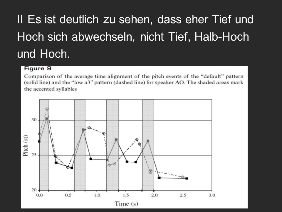 IIEs ist deutlich zu sehen, dass eher Tief und Hoch sich abwechseln, nicht Tief, Halb-Hoch und Hoch.