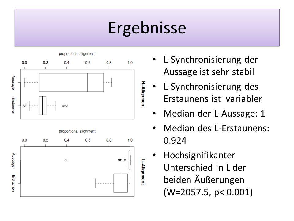 Ergebnisse Signifikante Unterschiede bei den H und L Große Streuung bei Aussage -> variabel Anfang des Abstiegs von H unterschiedlich Median für H Aus