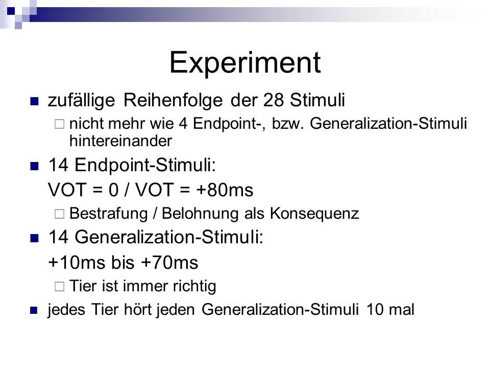 Experiment zufällige Reihenfolge der 28 Stimuli nicht mehr wie 4 Endpoint-, bzw. Generalization-Stimuli hintereinander 14 Endpoint-Stimuli: VOT = 0 /