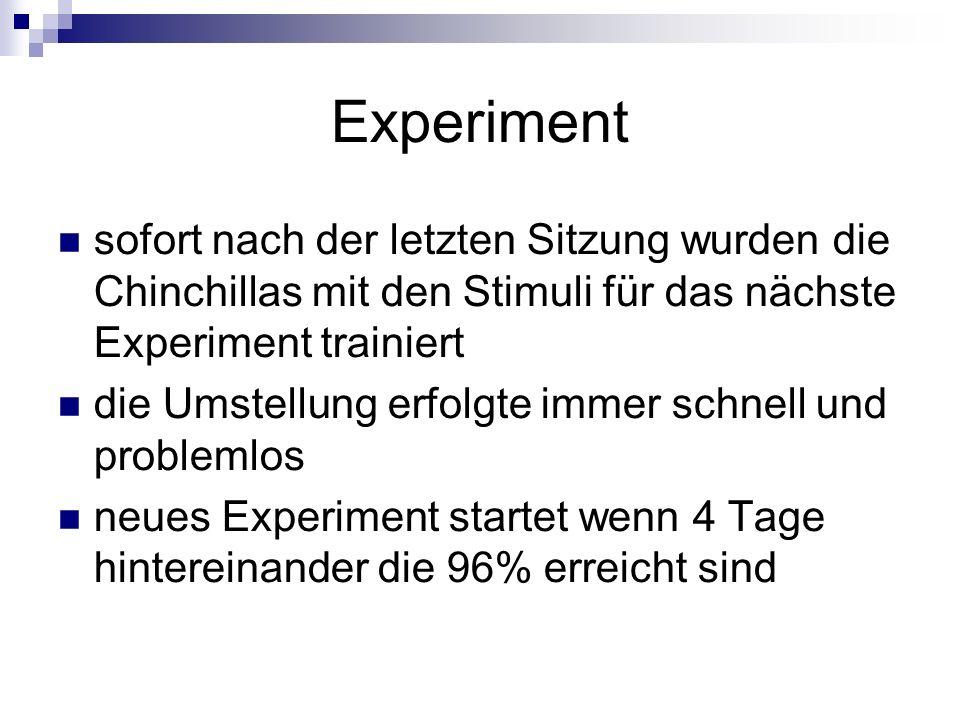 Experiment sofort nach der letzten Sitzung wurden die Chinchillas mit den Stimuli für das nächste Experiment trainiert die Umstellung erfolgte immer s