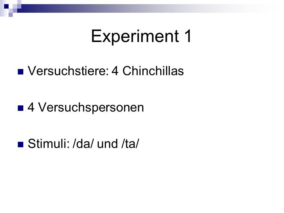 Experiment 1 Versuchstiere: 4 Chinchillas 4 Versuchspersonen Stimuli: /da/ und /ta/