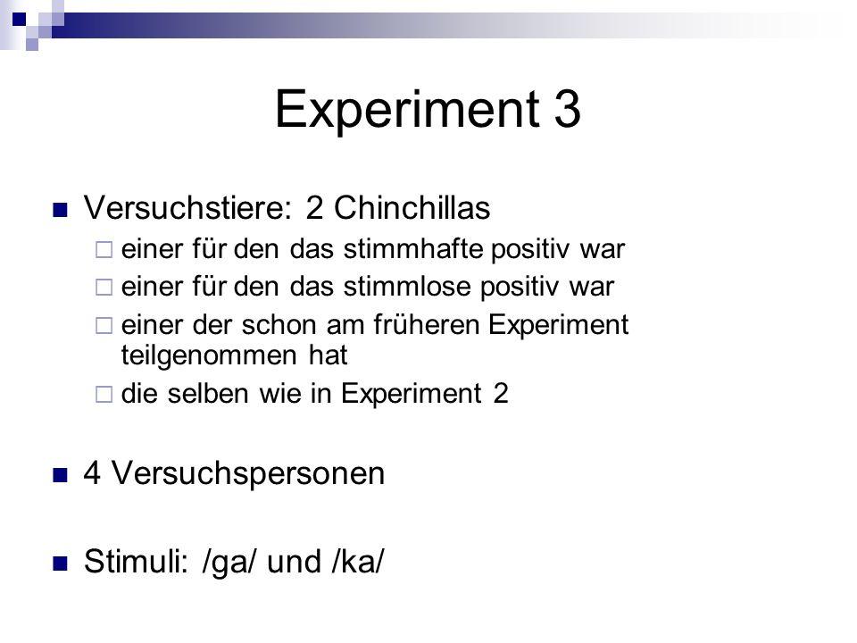 Experiment 3 Versuchstiere: 2 Chinchillas einer für den das stimmhafte positiv war einer für den das stimmlose positiv war einer der schon am früheren