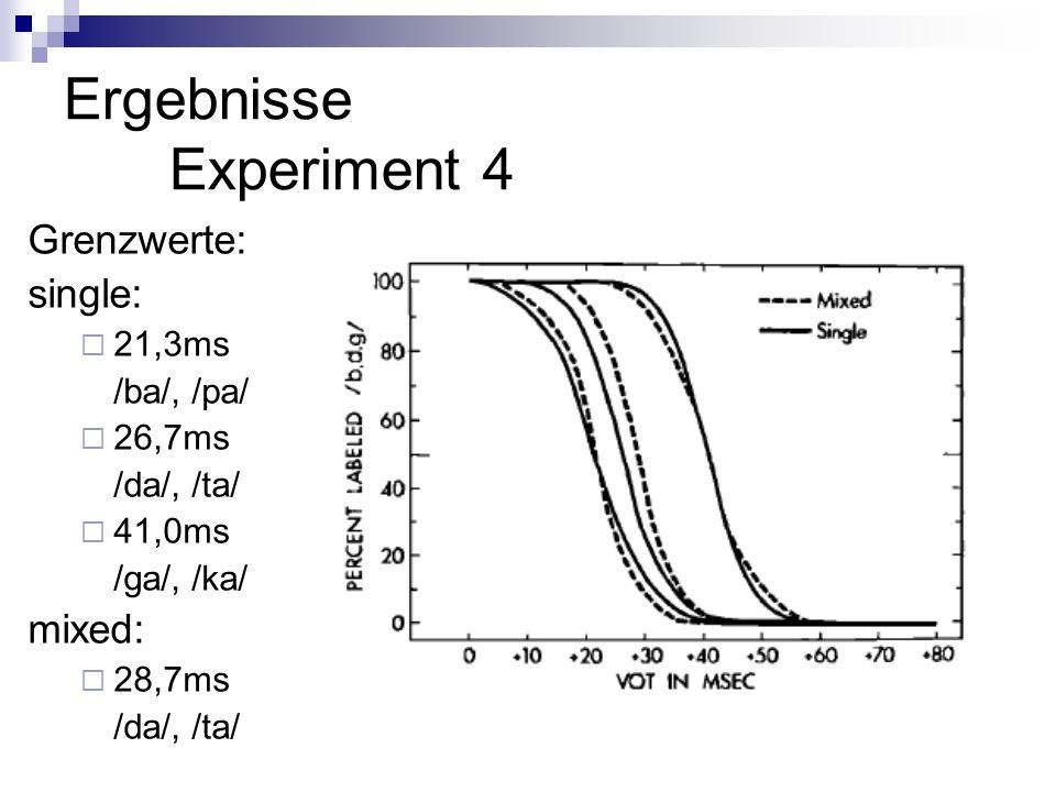Ergebnisse Experiment 4 Grenzwerte: single: 21,3ms /ba/, /pa/ 26,7ms /da/, /ta/ 41,0ms /ga/, /ka/ mixed: 28,7ms /da/, /ta/
