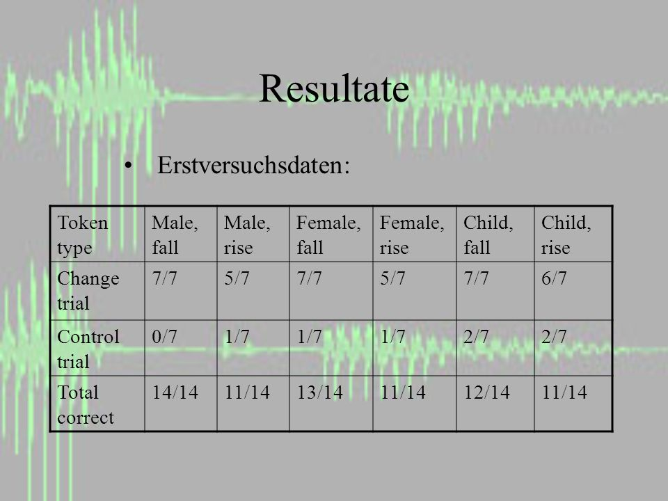 Resultate Erstversuchsdaten: Token type Male, fall Male, rise Female, fall Female, rise Child, fall Child, rise Change trial 7/75/77/75/77/76/7 Control trial 0/71/7 2/7 Total correct 14/1411/1413/1411/1412/1411/14