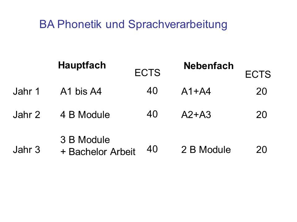 BA Phonetik und Sprachverarbeitung Hauptfach Jahr 1 Jahr 2 Nebenfach Jahr 3 A1 bis A4 4 B Module 3 B Module + Bachelor Arbeit 40 A1+A4 A2+A3 2 B Modul