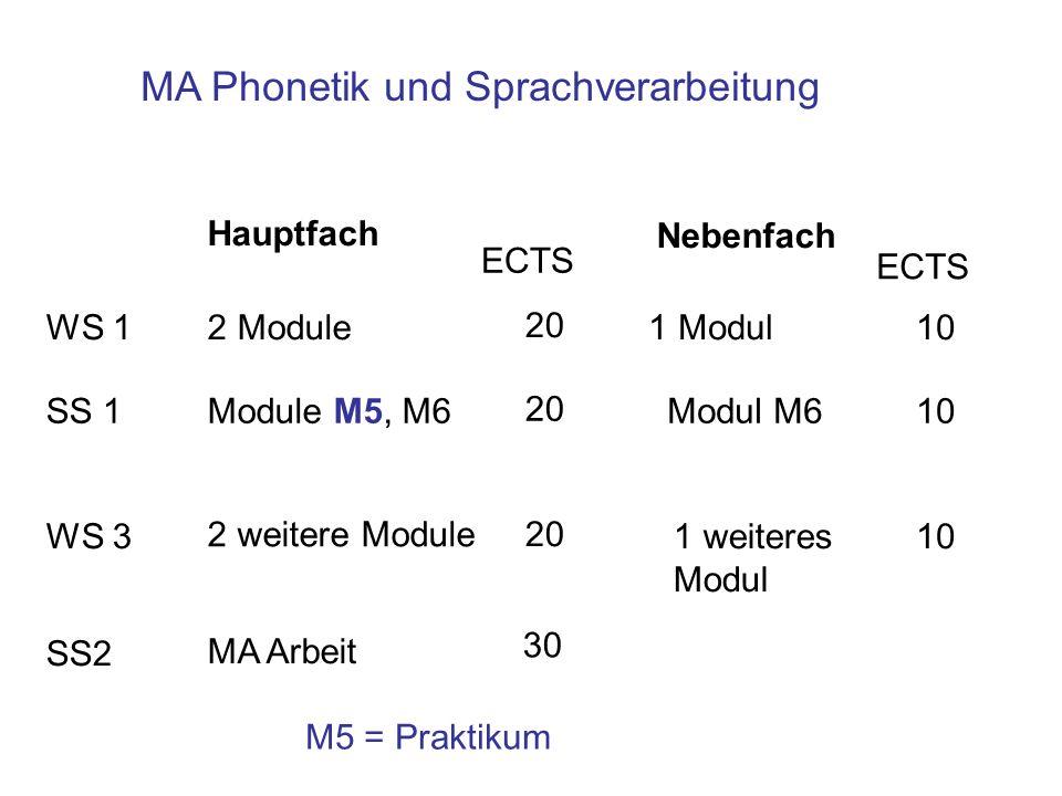 Hauptfach WS 1 SS 1 Nebenfach WS 3 1 Modul Modul M6 1 weiteres Modul 10 ECTS SS2 2 Module Module M5, M6 2 weitere Module 20 MA Arbeit 30 M5 = Praktiku