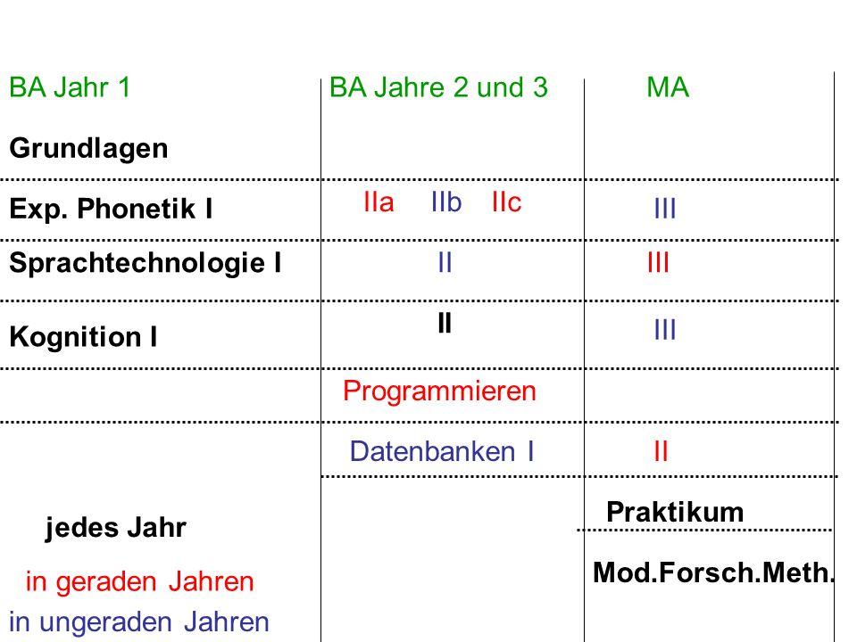 BA Jahr 1BA Jahre 2 und 3MA Grundlagen Exp. Phonetik I Kognition I Sprachtechnologie I II Praktikum Mod.Forsch.Meth. jedes Jahr IIb III II III Datenba