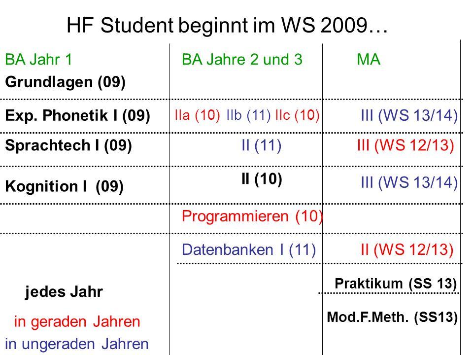 BA Jahr 1BA Jahre 2 und 3MA Grundlagen (09) Exp. Phonetik I (09) Kognition I (09) Sprachtech I (09) Praktikum (SS 13) Mod.F.Meth. (SS13) jedes Jahr II