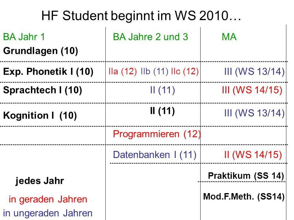 BA Jahr 1BA Jahre 2 und 3MA Grundlagen (10) Exp. Phonetik I (10) Kognition I (10) Sprachtech I (10) Praktikum (SS 14) Mod.F.Meth. (SS14) jedes Jahr II
