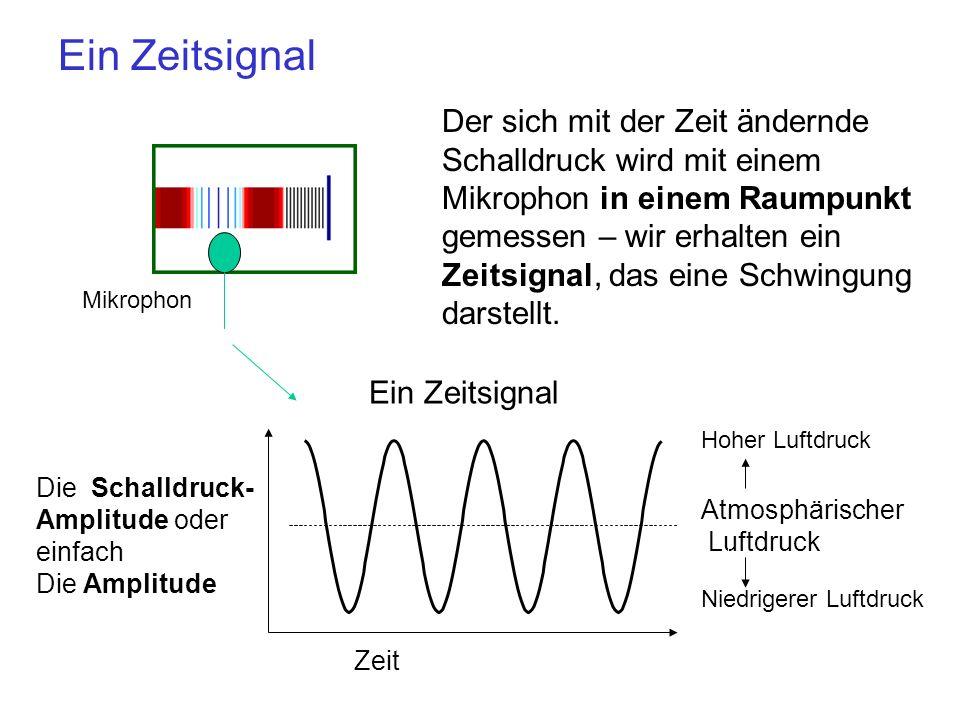 Ein Zeitsignal Der sich mit der Zeit ändernde Schalldruck wird mit einem Mikrophon in einem Raumpunkt gemessen – wir erhalten ein Zeitsignal, das eine Schwingung darstellt.