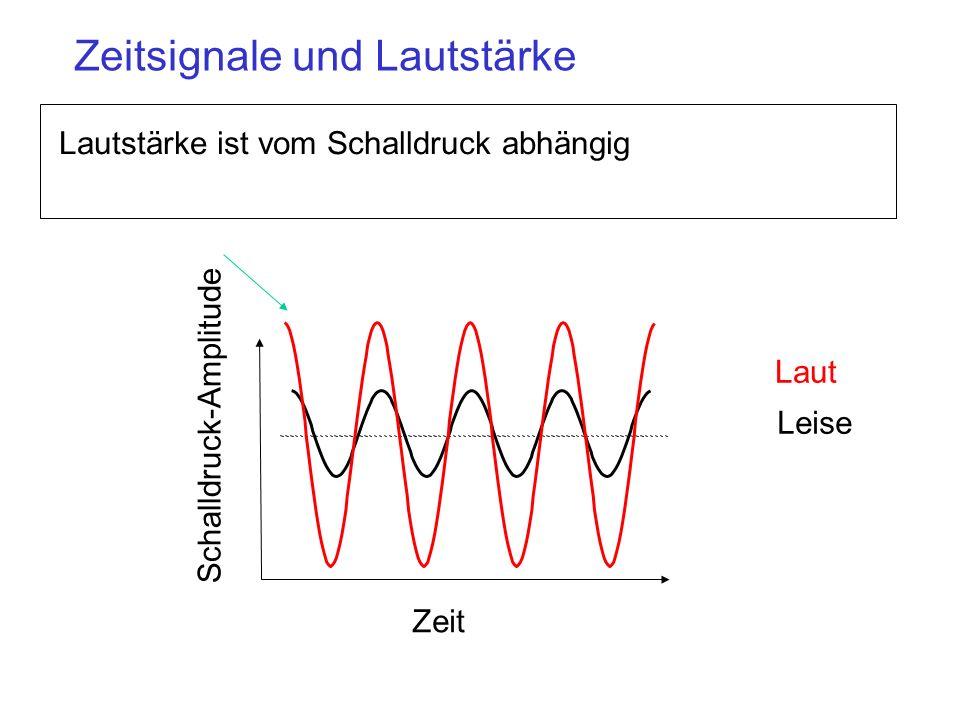 Zeitsignale und Lautstärke Lautstärke ist vom Schalldruck abhängig Schalldruck-Amplitude Zeit Laut Leise