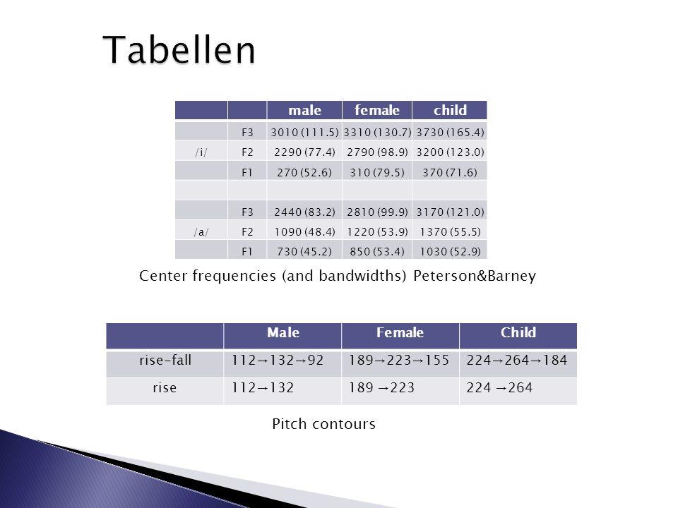 malefemalechild F33010 (111.5)3310 (130.7)3730 (165.4) /i/F22290 (77.4)2790 (98.9)3200 (123.0) F1270 (52.6)310 (79.5)370 (71.6) F32440 (83.2)2810 (99.