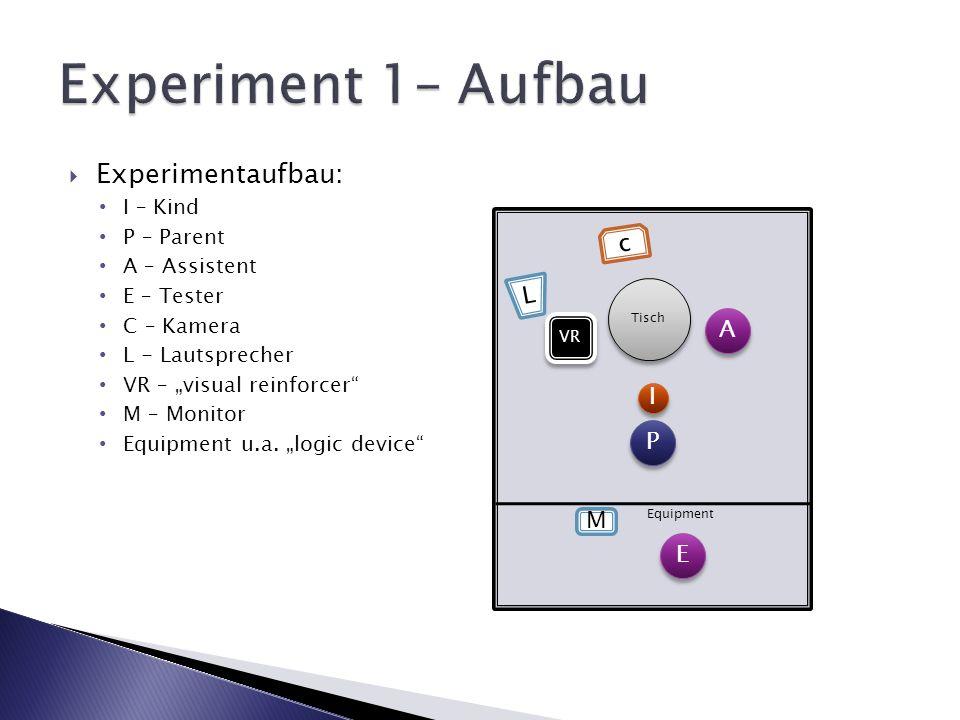 Experimentaufbau: I – Kind P – Parent A – Assistent E – Tester C – Kamera L - Lautsprecher VR – visual reinforcer M – Monitor Equipment u.a. logic dev