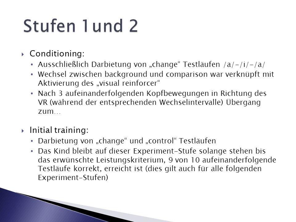 Conditioning: Ausschließlich Darbietung von change Testläufen /a/-/i/-/a/ Wechsel zwischen background und comparison war verknüpft mit Aktivierung des