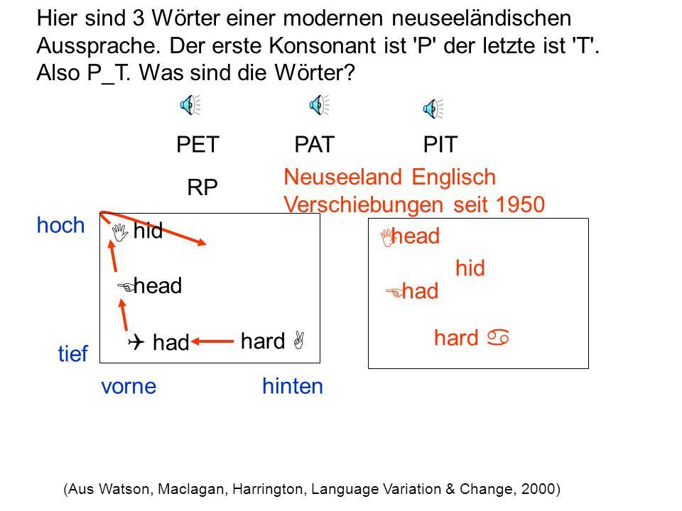 Vokale einer Sprache oder eines Dialektes halten in diesem Raum Abstand voneinander, da Hörer sie sonst miteinander verwechseln würden. Eine Verschieb