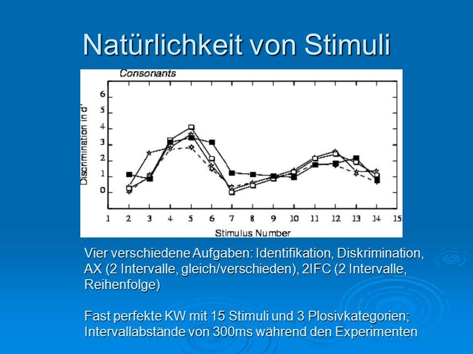 Natürlichkeit von Stimuli Vier verschiedene Aufgaben: Identifikation, Diskrimination, AX (2 Intervalle, gleich/verschieden), 2IFC (2 Intervalle, Reihe