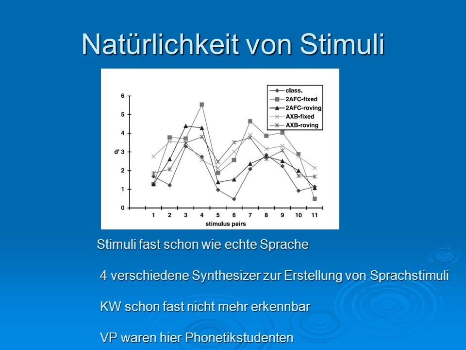 Natürlichkeit von Stimuli Stimuli fast schon wie echte Sprache 4 verschiedene Synthesizer zur Erstellung von Sprachstimuli KW schon fast nicht mehr er