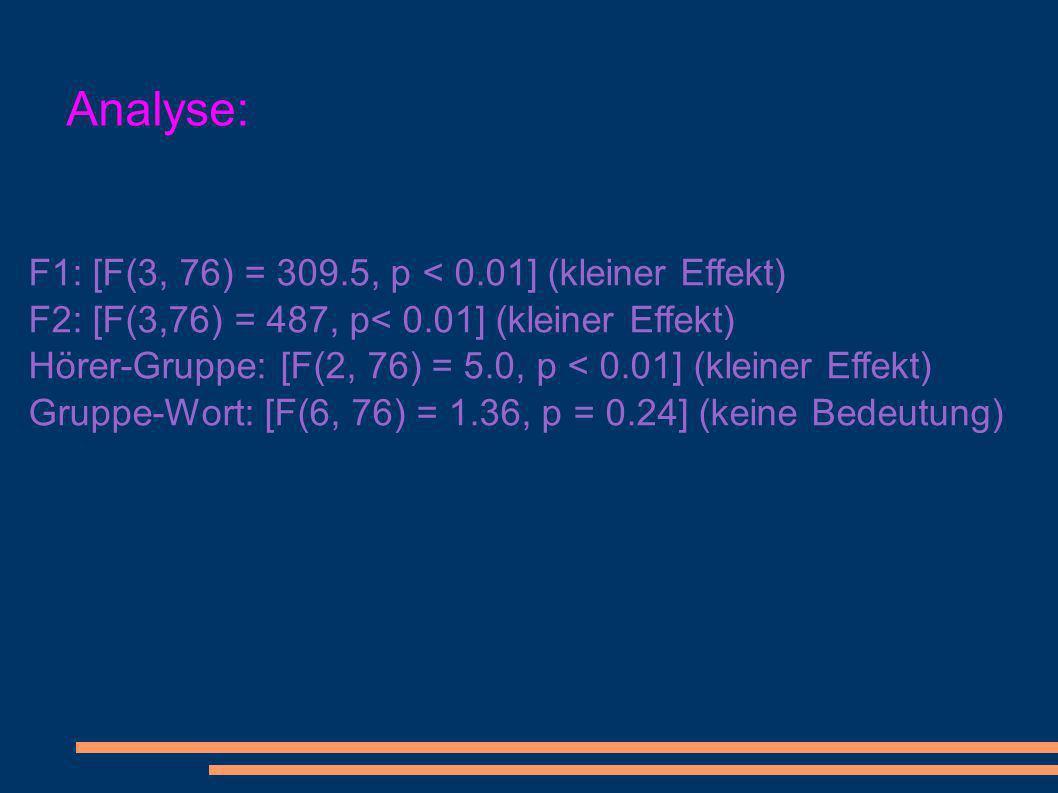 Analyse: F1: [F(3, 76) = 309.5, p < 0.01] (kleiner Effekt) F2: [F(3,76) = 487, p< 0.01] (kleiner Effekt) Hörer-Gruppe: [F(2, 76) = 5.0, p < 0.01] (kleiner Effekt) Gruppe-Wort: [F(6, 76) = 1.36, p = 0.24] (keine Bedeutung)