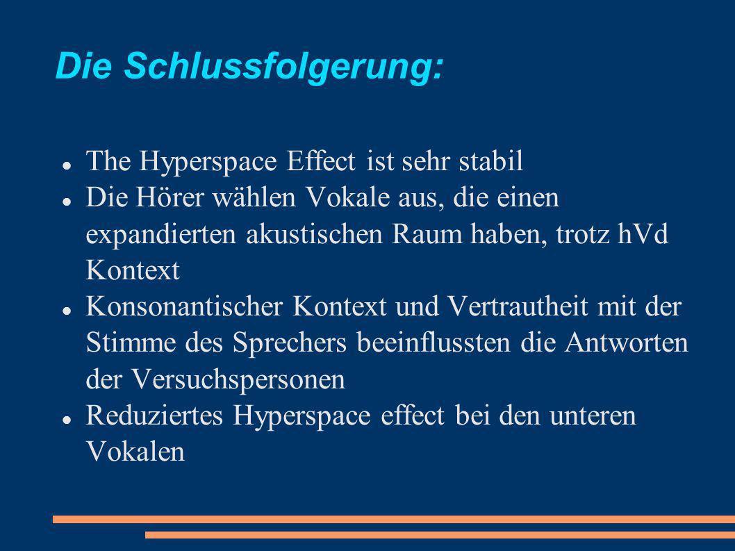 Die Schlussfolgerung: The Hyperspace Effect ist sehr stabil Die Hörer wählen Vokale aus, die einen expandierten akustischen Raum haben, trotz hVd Kontext Konsonantischer Kontext und Vertrautheit mit der Stimme des Sprechers beeinflussten die Antworten der Versuchspersonen Reduziertes Hyperspace effect bei den unteren Vokalen