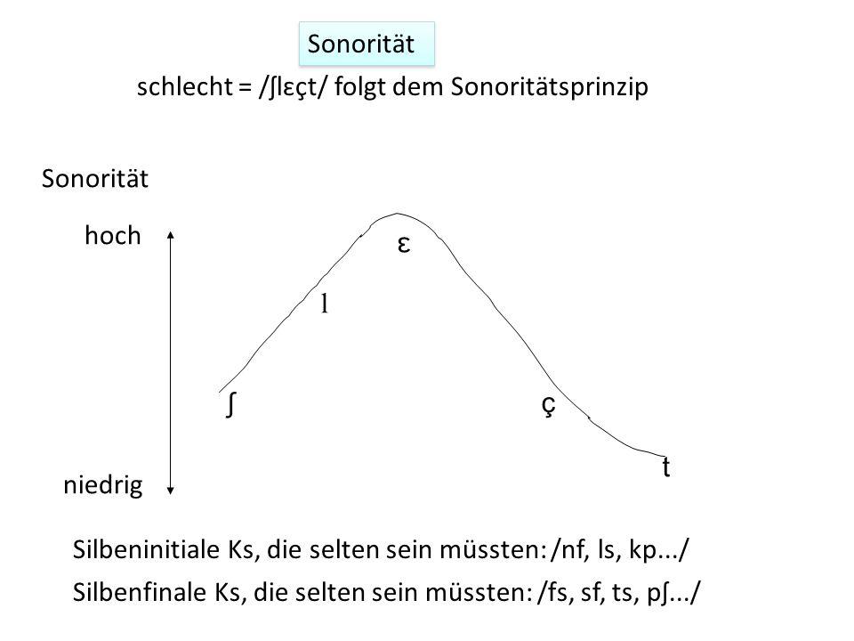 schlecht = /ʃlɛçt/ folgt dem Sonoritätsprinzip niedrig hoch ʃ l ɛ ç t Sonorität Silbeninitiale Ks, die selten sein müssten: /nf, ls, kp.../ Silbenfina