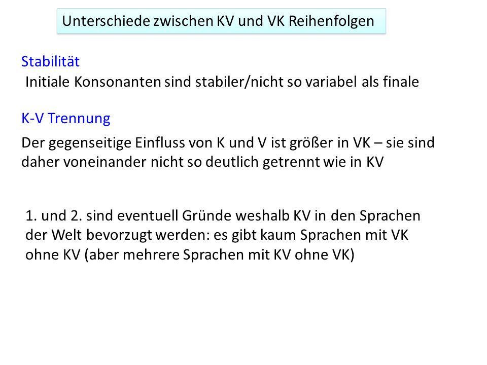 Unterschiede zwischen KV und VK Reihenfolgen Stabilität K-V Trennung Initiale Konsonanten sind stabiler/nicht so variabel als finale Der gegenseitige