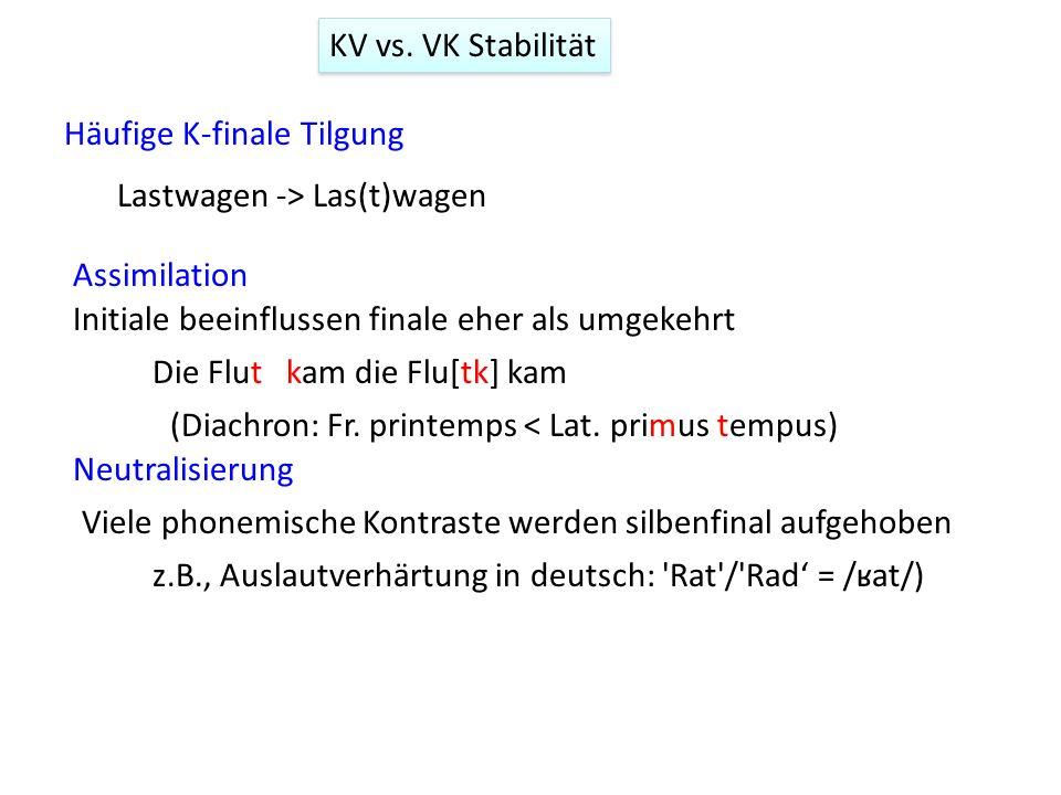 KV vs. VK Stabilität Assimilation Neutralisierung Viele phonemische Kontraste werden silbenfinal aufgehoben z.B., Auslautverhärtung in deutsch: 'Rat'/