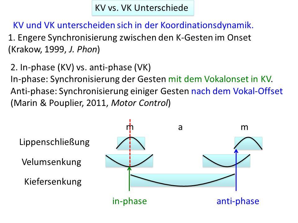 KV vs. VK Unterschiede KV und VK unterscheiden sich in der Koordinationsdynamik. ` ` Lippenschließung Velumsenkung Kiefersenkung m 1. Engere Synchroni